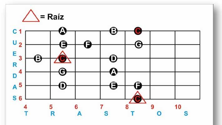 escala mayor en la guitarra